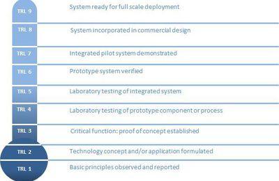 DGA et financement des projets innovants