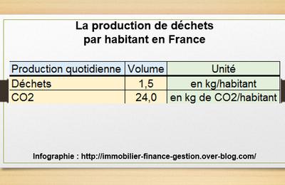 Image du jour : la production moyenne de déchets par habitant en France