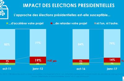 Image du jour : impact des élections sur l'immobilier ?