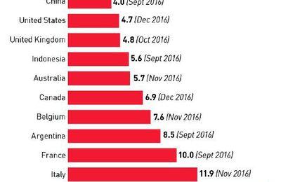 Image du jour : taux de chomage à travers le Monde