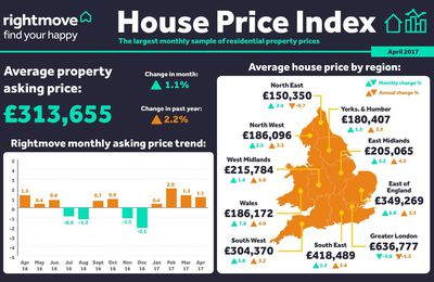 England house price index april 2017