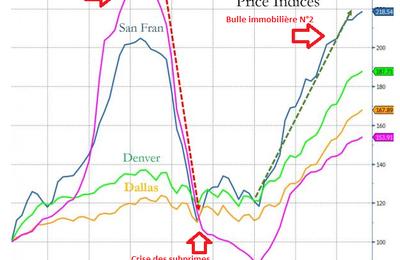 La bulle immobilière est de retour dans les grandes villes Américaines