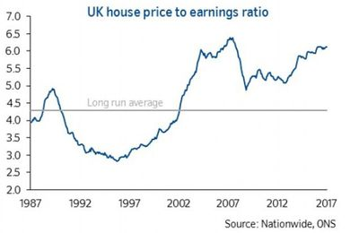 UK House price bubble graphs