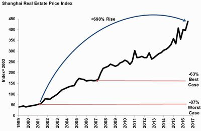 House bubble : Shangai - China