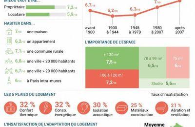 Infographie du jour : les français et leur logement