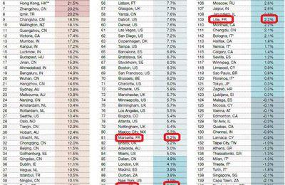 Classement de la hausse des prix immobilier sur 1 an et par villes à travers le Monde. La 1ère ville française Marseille est 81ème