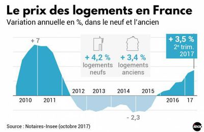 Evolution du prix des logements en France au 2nd semestre 2017