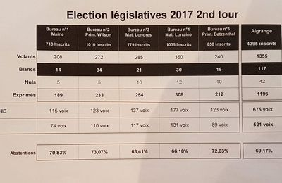 Algrange legislatives second tour 2017 résultats