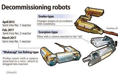 Decommissioning & robots: Trial and error