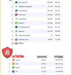Top 10 medios online en España en Redes Sociales
