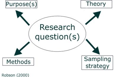 How to formulate a good research question...