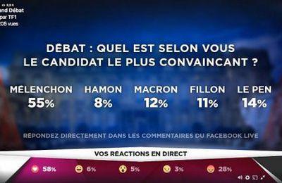 Résultats des sondages en ligne après le débat du lundi 20 mars