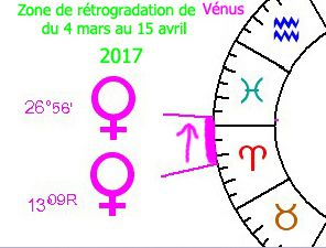 Astrologie cycle Soleil/Vénus et Vénus rétrograde 2017-2018 + vidéo YouTube