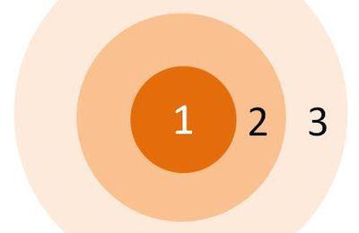 Bâtir sa stratégie de communication auprès des 3 cercles du financement participatif