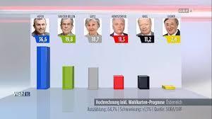 Nouveau coup de tonnerre à Bruxelles : les Autrichiens doivent revoter  !