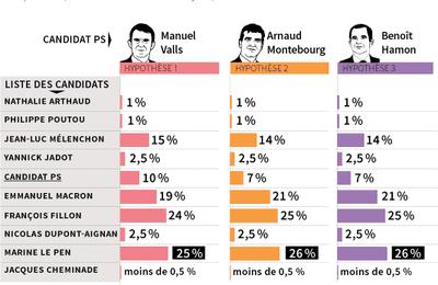 Présidentielle : Le Pen, Fillon en tête dans les intentions de vote au premier tour ... Macron ne peut y accéder que si le PS retire son candidat ...CQFD  et le commentaire de Jean LEVY