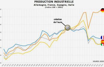 Industries française et allemande, depuis l'euro : comparaison