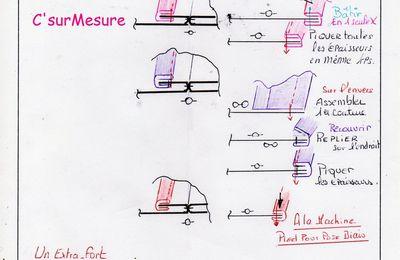 Leçon de couture : Finition des couture par un biais où du ruban.