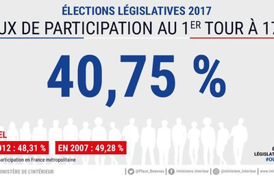 Elections législatives France 2017 : résultats nationaux du 1er tour