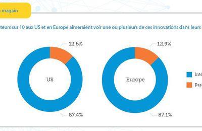 Avant-première : innovations en magasins : le match France/Europe/Etats-Unis