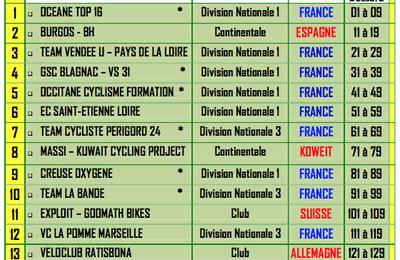 Ce week-end, 43ème Tour de Gironde