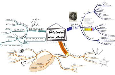 Carte mentale pour l'oral d'Histoire des Arts