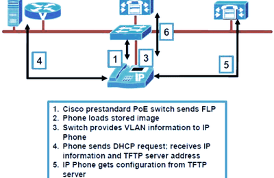 About Cisco IP Phone Registration & Boot Up