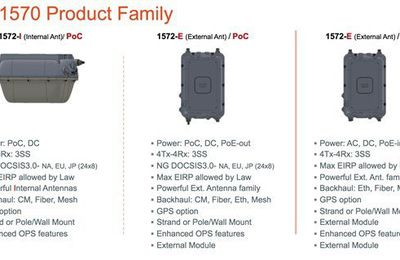Cisco Aironet 1570 Family