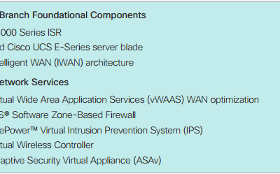 What is the Cisco Intelligent Branch?