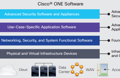 What Benefits Can You Get from The Cisco ONE Software?