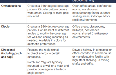 What Kinds of Antennas Are for Cisco Aironet Wi-Fi Access Points?