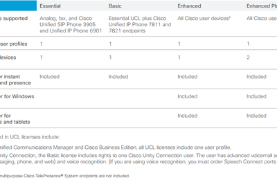 Introducing Cisco Unified Communications 11.x and 10.x Licensing