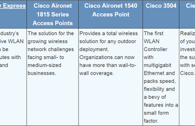 Mobility Express Deployment Supported Cisco Aironet Access Points