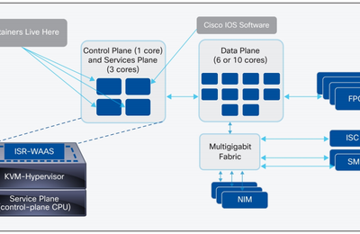 Cisco 4400 and 4300 Series ISRs, the Differences
