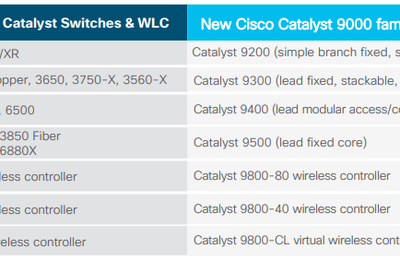 Cisco's New Nexus 400G Switches, More Bandwidth… - Cisco &