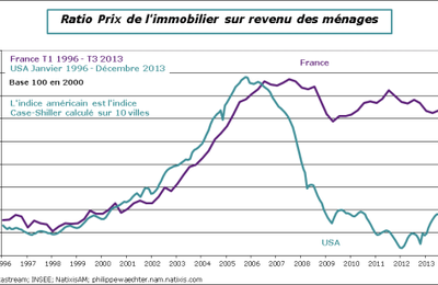 La région parisienne, l'immobilier et la France périphérique