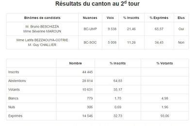 Élections départementales 2015 : les résultats du second tour