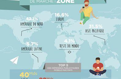Mobile : Les investissements de la publicité mobile dépasse 100 milliards de dollars dans le monde