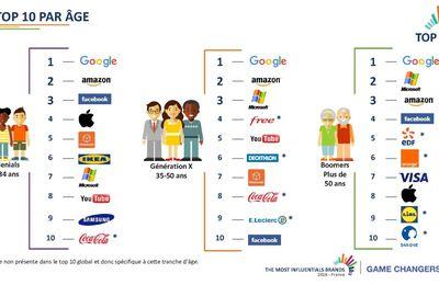 Branding : le TOP 10 des marques par tranche d'âge