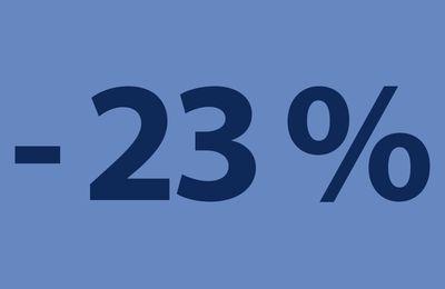 Le chiffre de la semaine : Une baisse de 23% du coût par clic sur Google