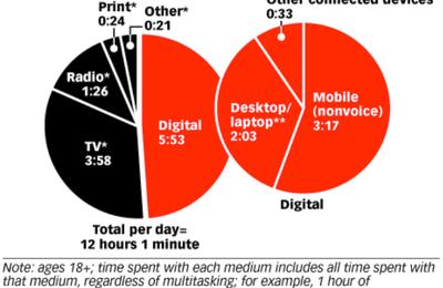 Les américains passent 12 heures par jour à consommer les médias