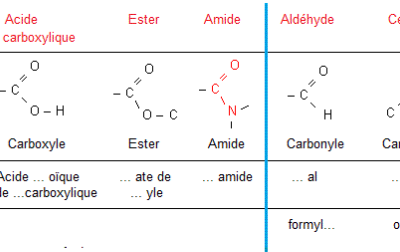 Notions de base en chimie : Chimie organique