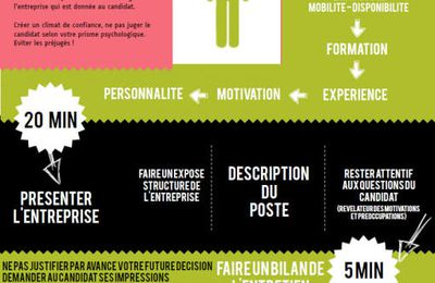 RECRUTEMENT et RESSOURCES HUMAINES