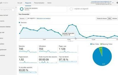 #Startup : L'essentiel de Google Analytics