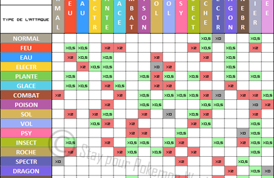 Table des types for Table type pokemon