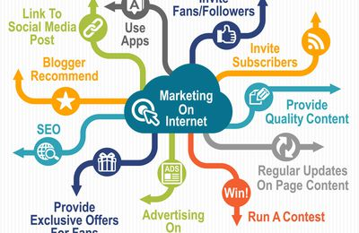 Helping Your Business Succeed With Internet Marketing