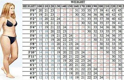 Voici combien vous devez marcher pour perdre du poids. C'est plus efficace que la course