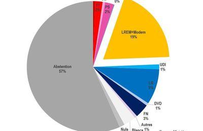 Le bilan des élections législatives