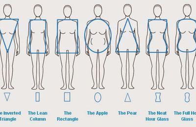 Qué podemos vestir segun nuestro Tipo de Cuerpo