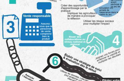 L'assurance indicielle, une réponse à la pauvreté des paysans haïtiens